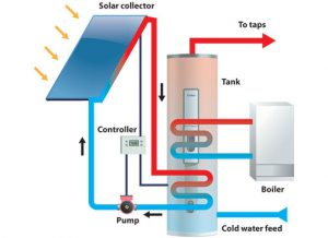 Solar Thermal System Diagram