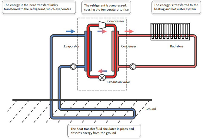 Stages of a ground source heat pump